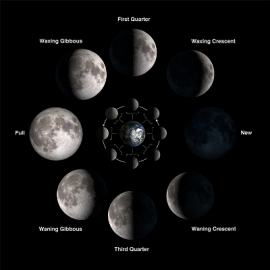 July Planetary Influences and Moon Cycles